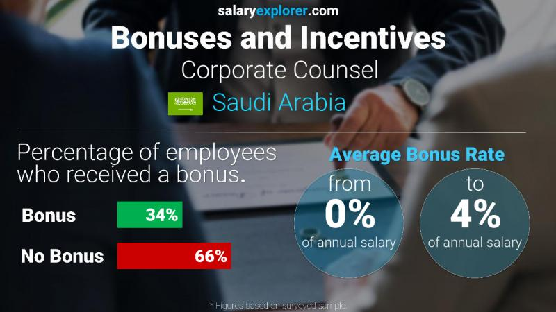 Annual Salary Bonus Rate Saudi Arabia Corporate Counsel