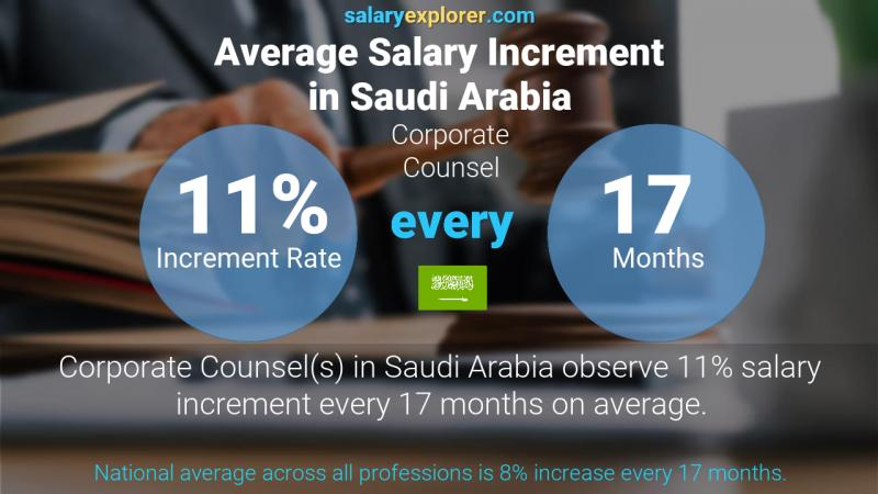 Annual Salary Increment Rate Saudi Arabia Corporate Counsel