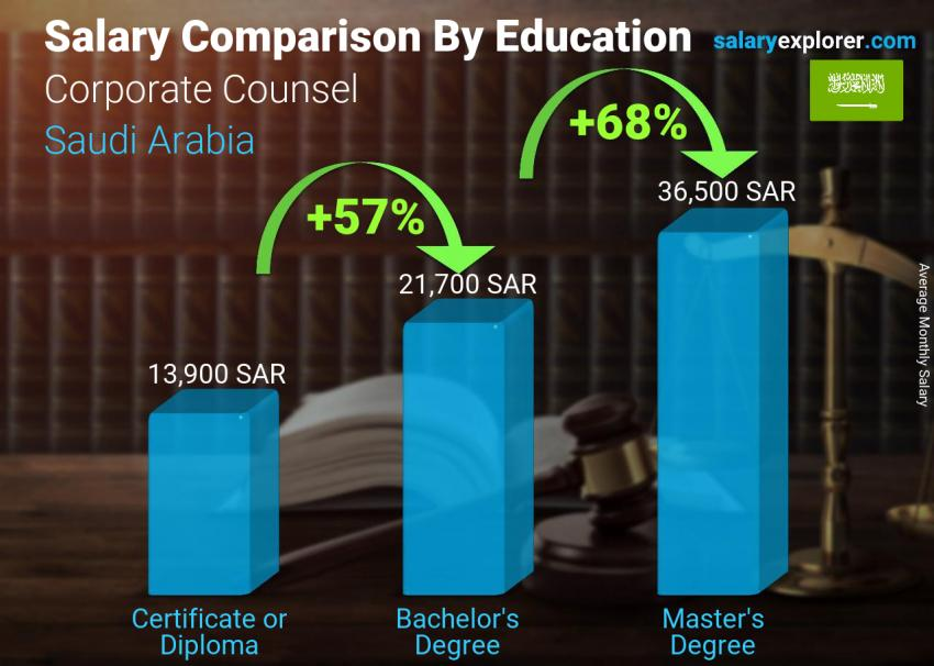 Salary comparison by education level monthly Saudi Arabia Corporate Counsel