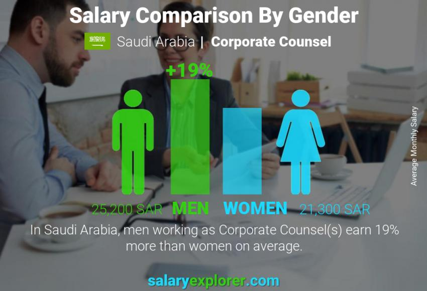 Salary comparison by gender monthly Saudi Arabia Corporate Counsel