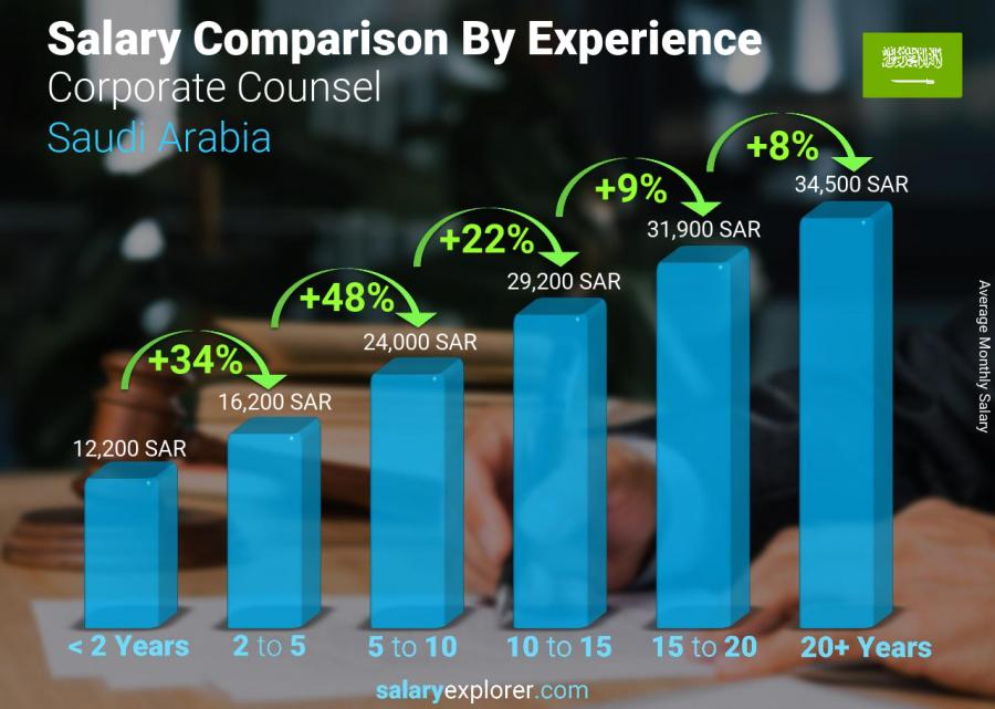 Salary comparison by years of experience monthly Saudi Arabia Corporate Counsel