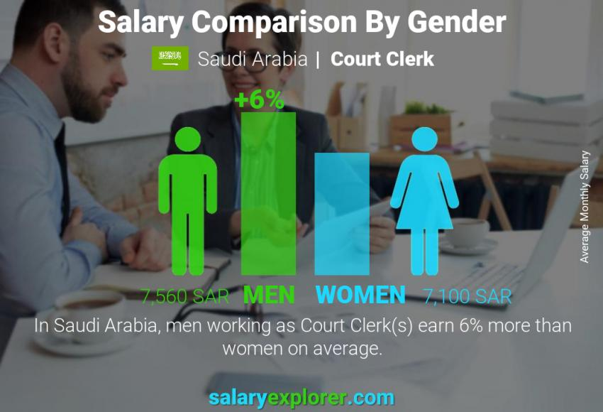 Salary comparison by gender monthly Saudi Arabia Court Clerk