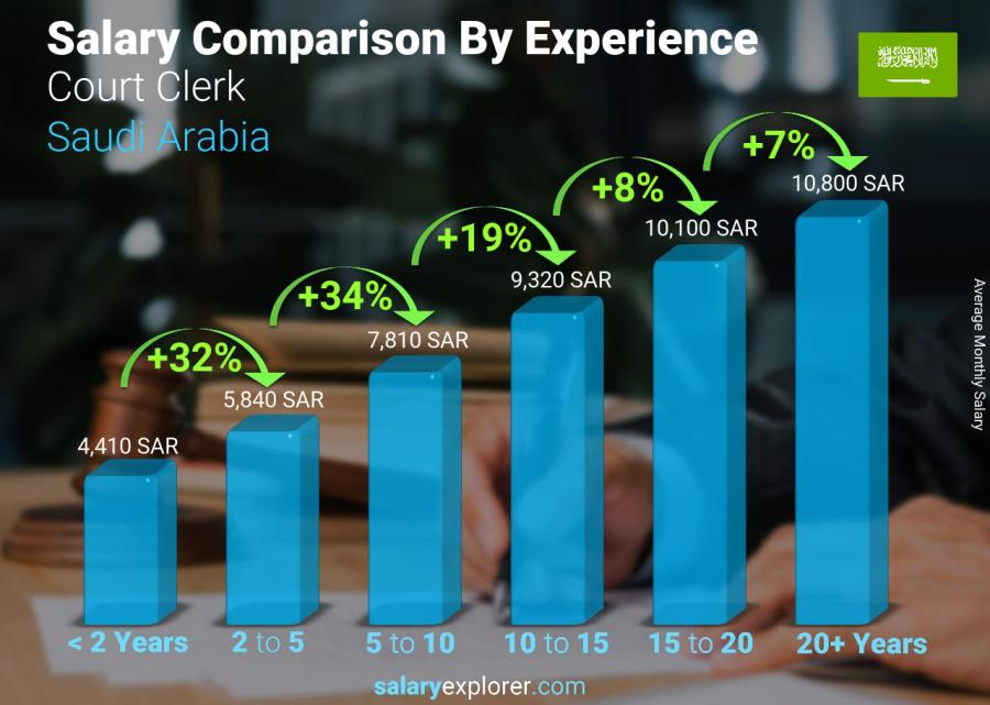 Salary comparison by years of experience monthly Saudi Arabia Court Clerk