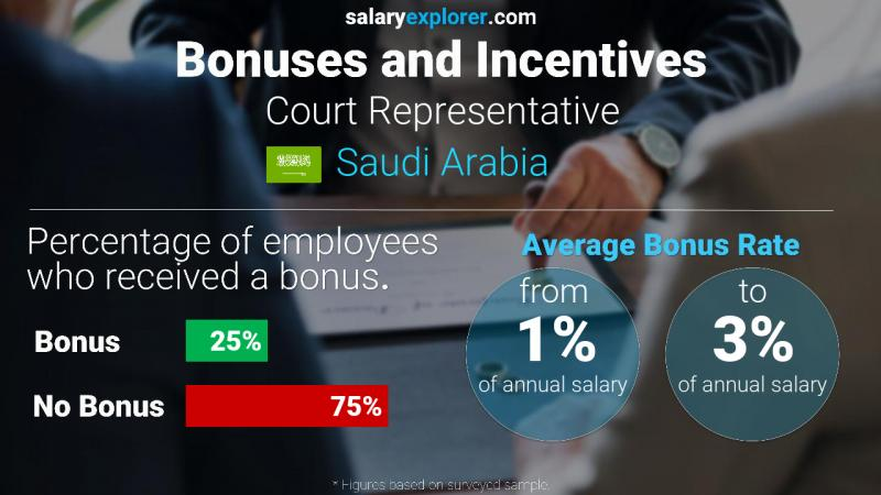 Annual Salary Bonus Rate Saudi Arabia Court Representative