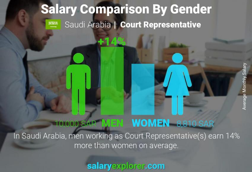 Salary comparison by gender monthly Saudi Arabia Court Representative