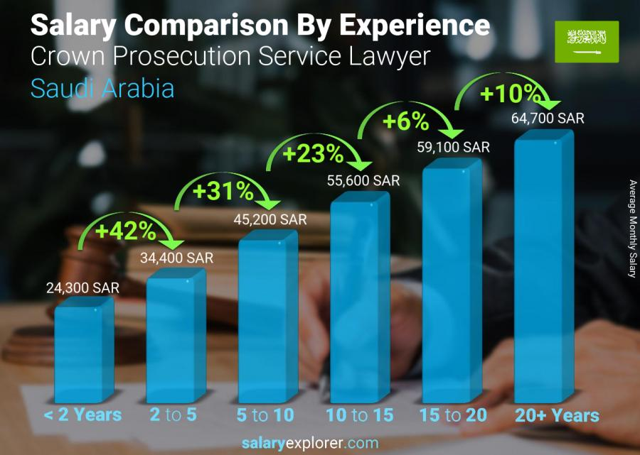 Salary comparison by years of experience monthly Saudi Arabia Crown Prosecution Service Lawyer