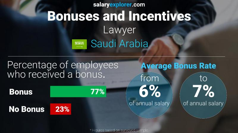 Annual Salary Bonus Rate Saudi Arabia Lawyer