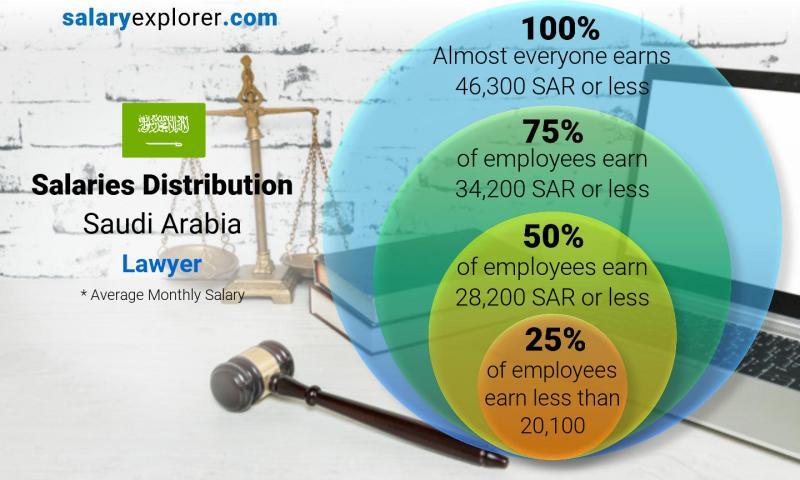 Median and salary distribution monthly Saudi Arabia Lawyer