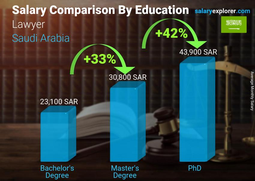 Salary comparison by education level monthly Saudi Arabia Lawyer
