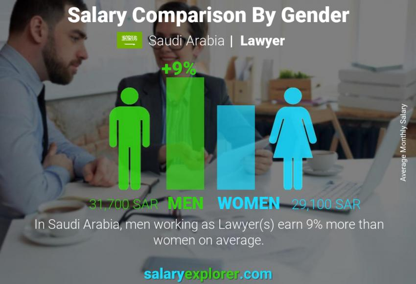 Salary comparison by gender monthly Saudi Arabia Lawyer