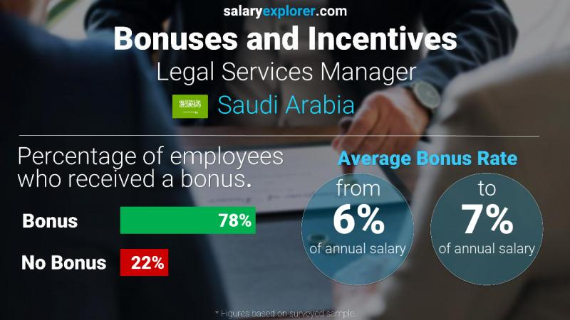 Annual Salary Bonus Rate Saudi Arabia Legal Services Manager