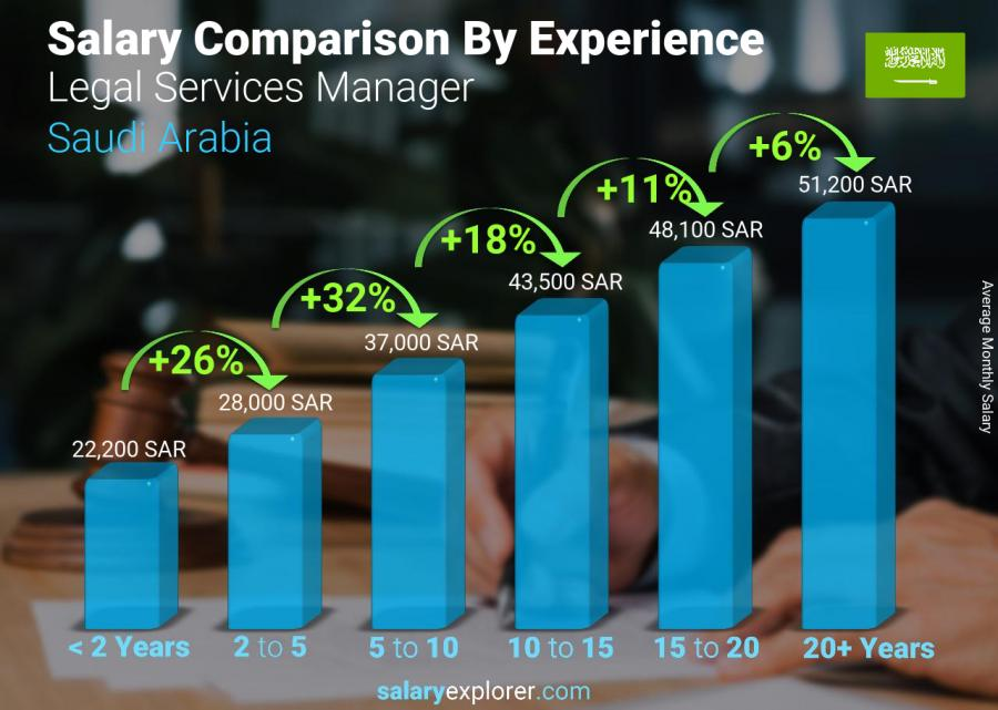 Salary comparison by years of experience monthly Saudi Arabia Legal Services Manager