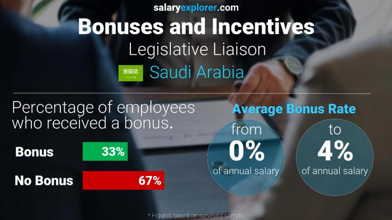 Annual Salary Bonus Rate Saudi Arabia Legislative Liaison