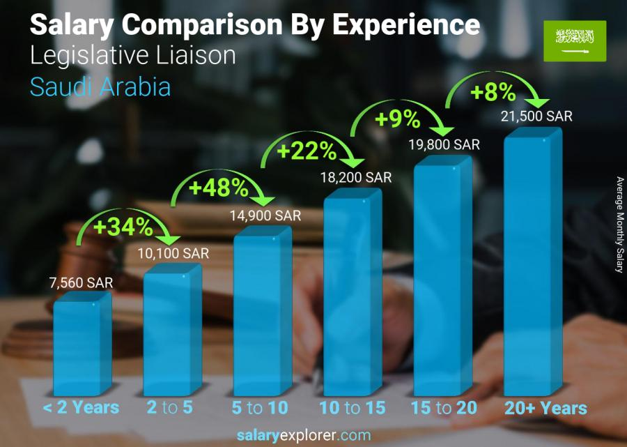 Salary comparison by years of experience monthly Saudi Arabia Legislative Liaison