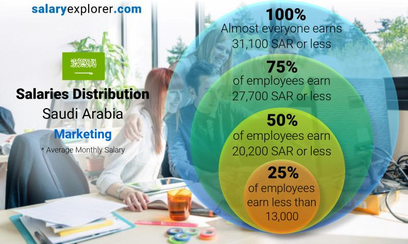 Median and salary distribution monthly Saudi Arabia Marketing
