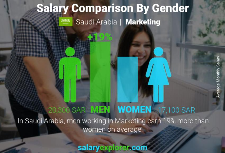 Salary comparison by gender monthly Saudi Arabia Marketing