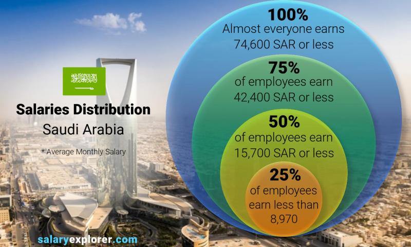Median and salary distribution monthly Saudi Arabia