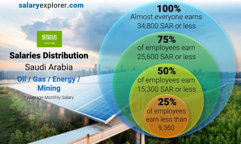 Median and salary distribution monthly Saudi Arabia Oil  / Gas / Energy / Mining