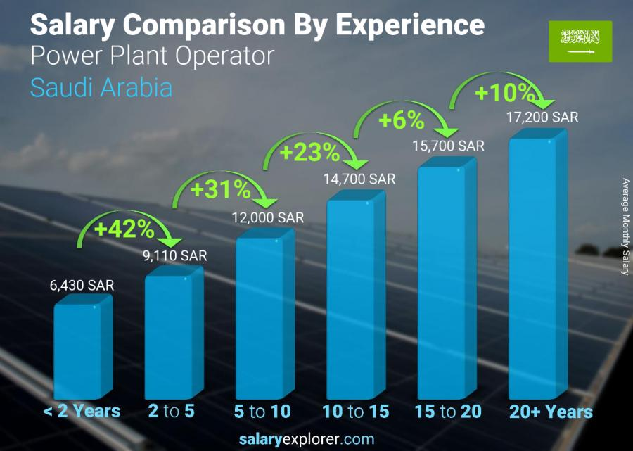 Salary comparison by years of experience monthly Saudi Arabia Power Plant Operator
