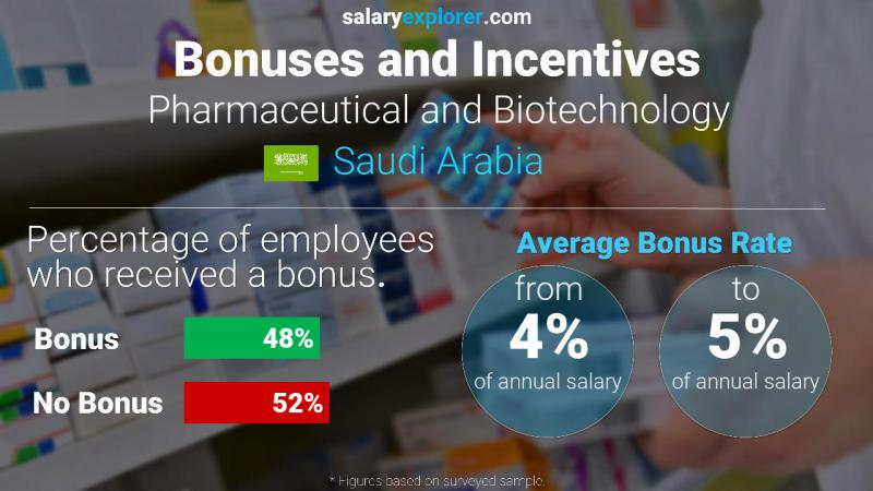 Annual Salary Bonus Rate Saudi Arabia Pharmaceutical and Biotechnology