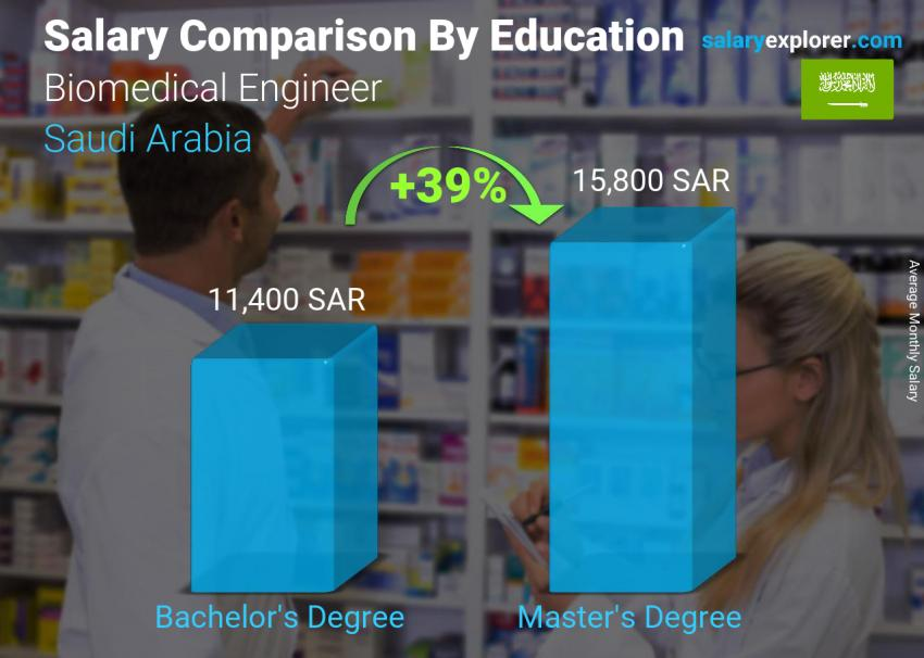 Salary comparison by education level monthly Saudi Arabia Biomedical Engineer