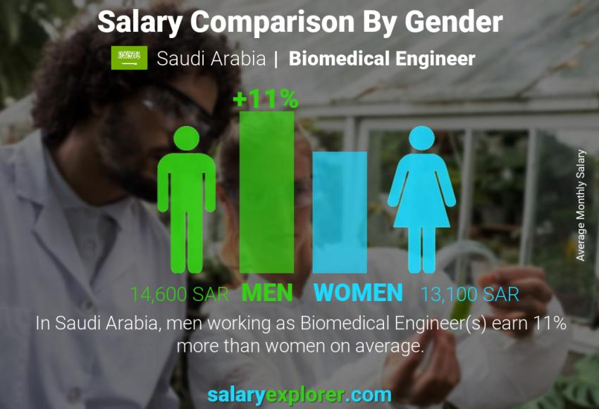 Salary comparison by gender monthly Saudi Arabia Biomedical Engineer
