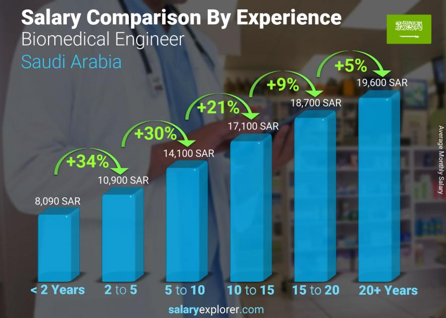 Salary comparison by years of experience monthly Saudi Arabia Biomedical Engineer