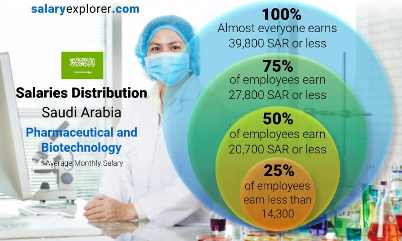 Median and salary distribution monthly Saudi Arabia Pharmaceutical and Biotechnology