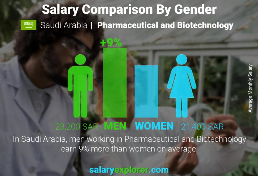 Salary comparison by gender monthly Saudi Arabia Pharmaceutical and Biotechnology