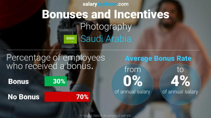 Annual Salary Bonus Rate Saudi Arabia Photography