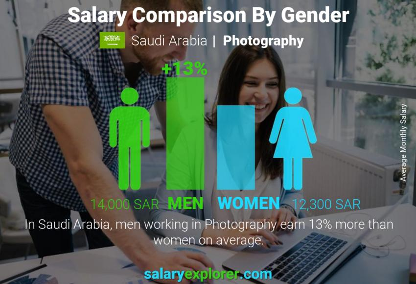 Salary comparison by gender monthly Saudi Arabia Photography