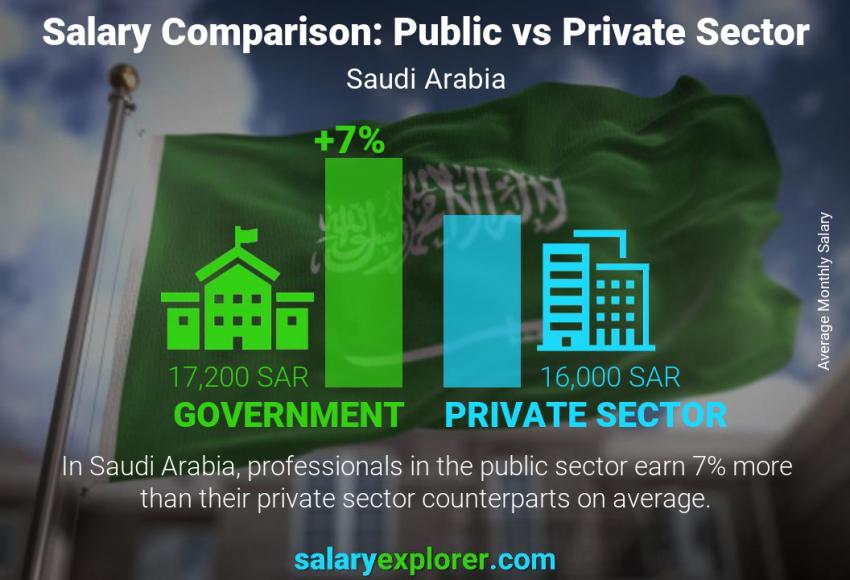 Public vs private sector salaries monthly Saudi Arabia