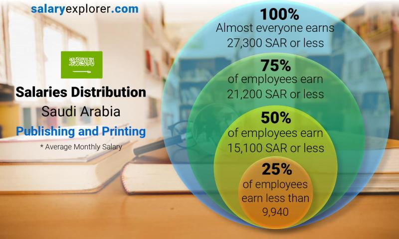 Median and salary distribution monthly Saudi Arabia Publishing and Printing