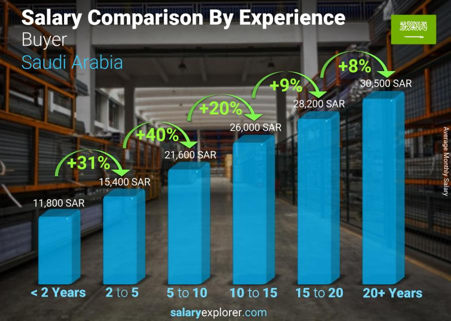 Salary comparison by years of experience monthly Saudi Arabia Buyer