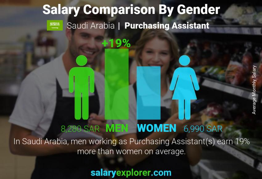 Salary comparison by gender monthly Saudi Arabia Purchasing Assistant