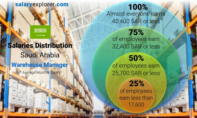 Median and salary distribution monthly Saudi Arabia Warehouse Manager