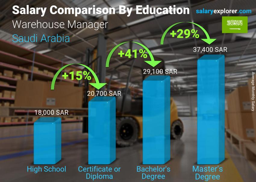 Salary comparison by education level monthly Saudi Arabia Warehouse Manager