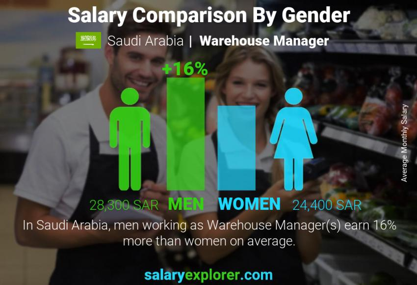 Salary comparison by gender monthly Saudi Arabia Warehouse Manager