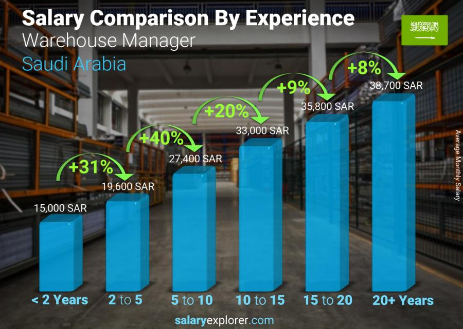 Salary comparison by years of experience monthly Saudi Arabia Warehouse Manager