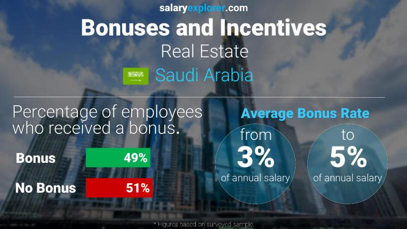 Annual Salary Bonus Rate Saudi Arabia Real Estate