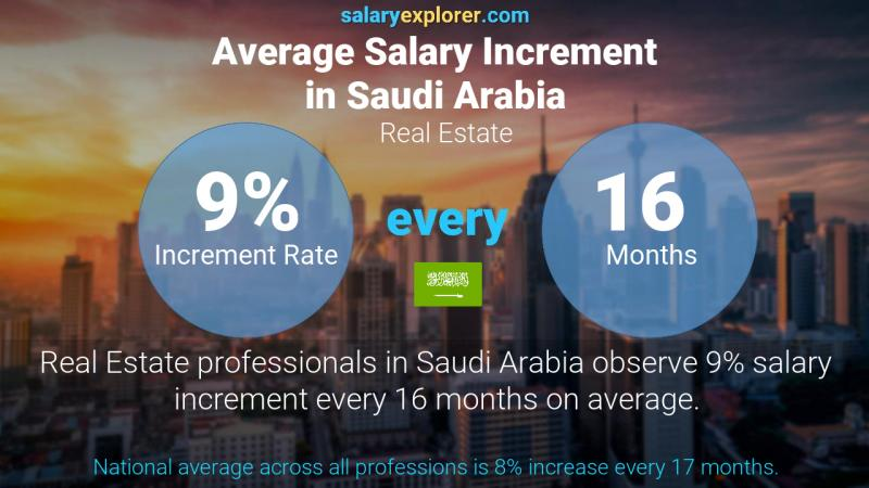 Annual Salary Increment Rate Saudi Arabia Real Estate