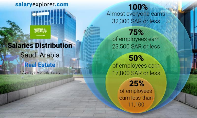 Median and salary distribution monthly Saudi Arabia Real Estate