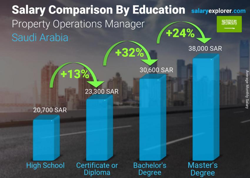 Salary comparison by education level monthly Saudi Arabia Property Operations Manager