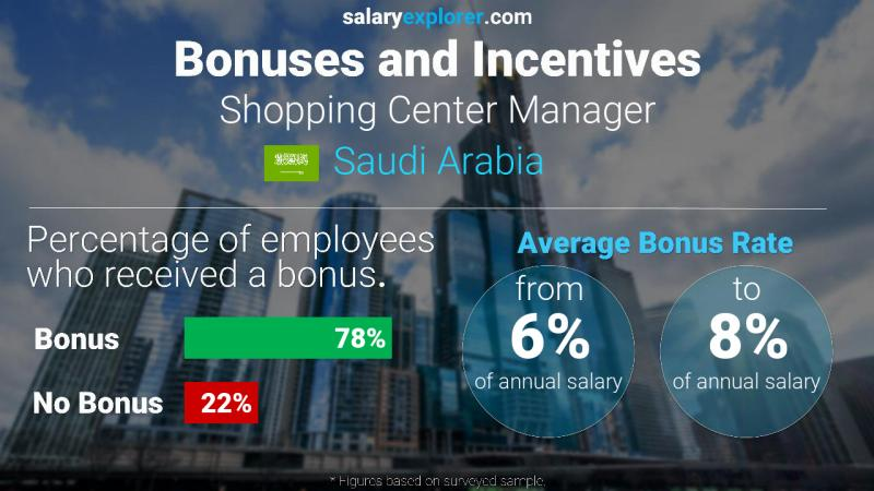 Annual Salary Bonus Rate Saudi Arabia Shopping Center Manager