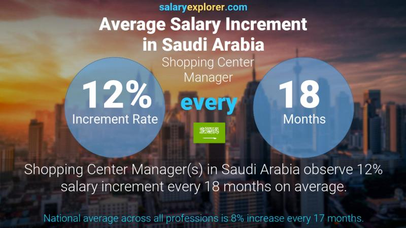 Annual Salary Increment Rate Saudi Arabia Shopping Center Manager