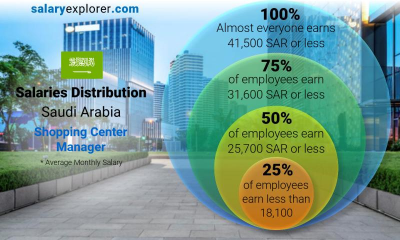Median and salary distribution monthly Saudi Arabia Shopping Center Manager
