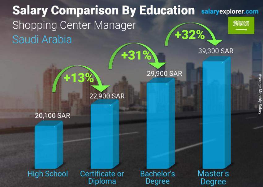 Salary comparison by education level monthly Saudi Arabia Shopping Center Manager