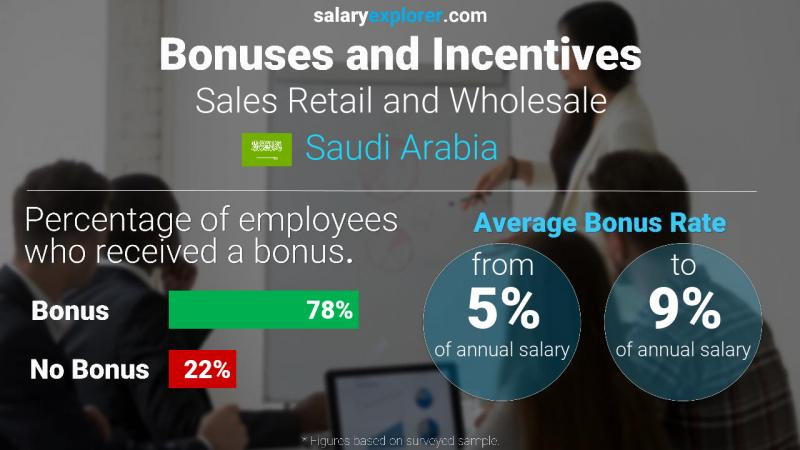 Annual Salary Bonus Rate Saudi Arabia Sales Retail and Wholesale