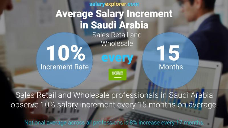 Annual Salary Increment Rate Saudi Arabia Sales Retail and Wholesale