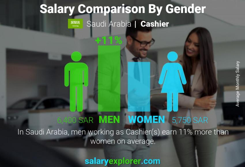 Salary comparison by gender monthly Saudi Arabia Cashier